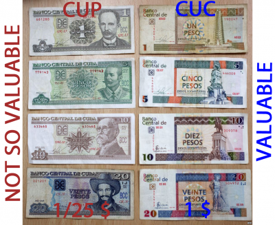 CUP VS CUC Cuban Peso